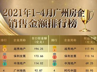 1-4月广州房企销售榜出炉