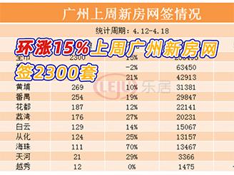 环涨15%!上周广州新房网签2300套