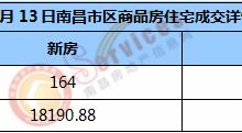 市场成交 | 2021年1月13日南昌市新房住宅成交164套