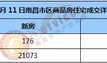 市场成交 | 2021年1月11日南昌市新房住宅成交176套